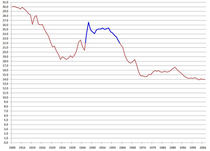 """Baby Boomer Graph"""
